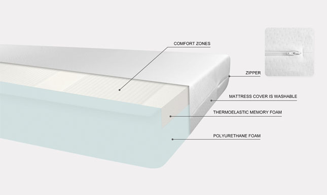 Pressure relief mattress VISmemo