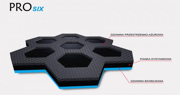 Innowacyjny materiał ProSIX