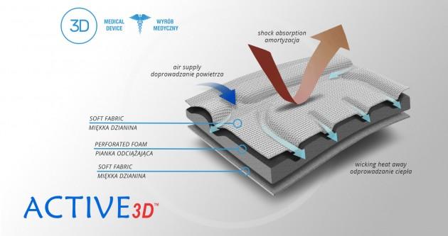 ACTIVE 3D™