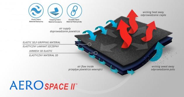AeroSpace II™