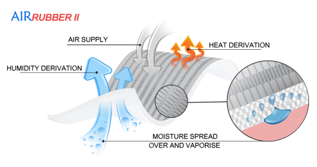 AirRubber II