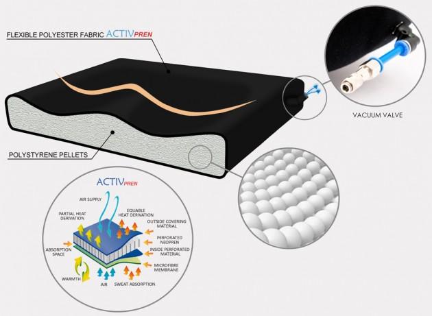 BodyMap System