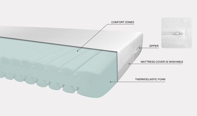 Double-sided pressure relief mattress