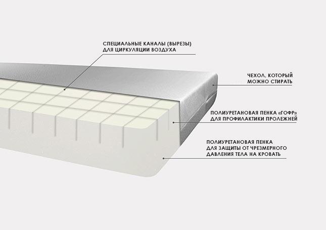 Антипролежневый матрас MULTI-block