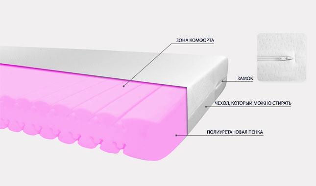 Двухсторонний антипролежневый матрас MP-VM-D-N/F