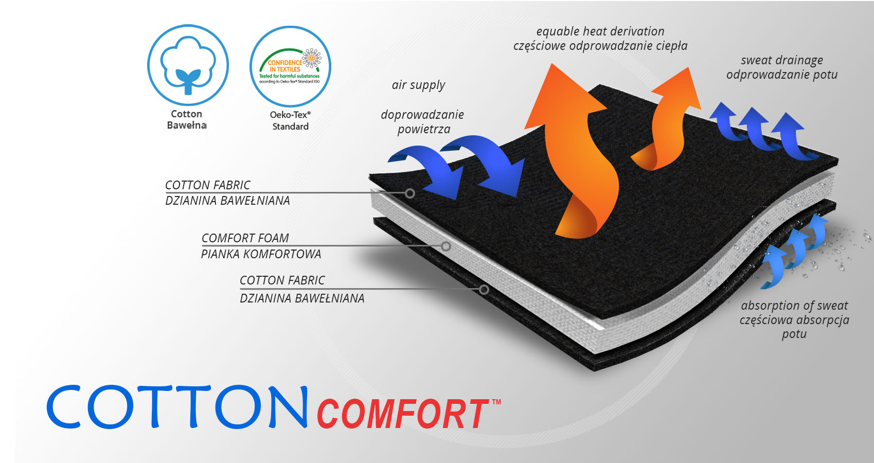 cottoncomfort